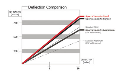 Volleyball Net System Deflection